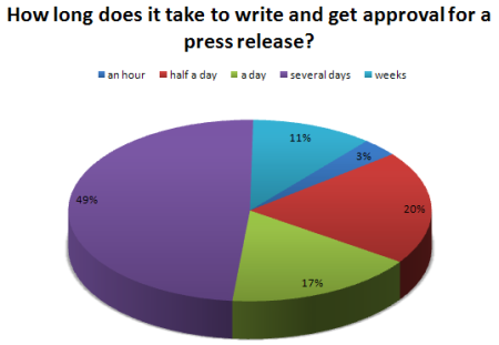 How Long Does it Take to Write a Press Release