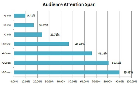 Audience Attention Span (Source: TubeMogul)
