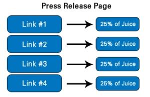 Press Release Link Juice