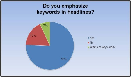 PR Peeps Poll:   Headline Habits