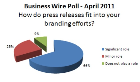 PR Peeps Poll:  How do press releases fit into your branding efforts?