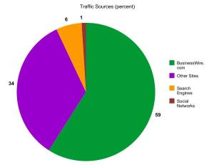 traffic sources graph