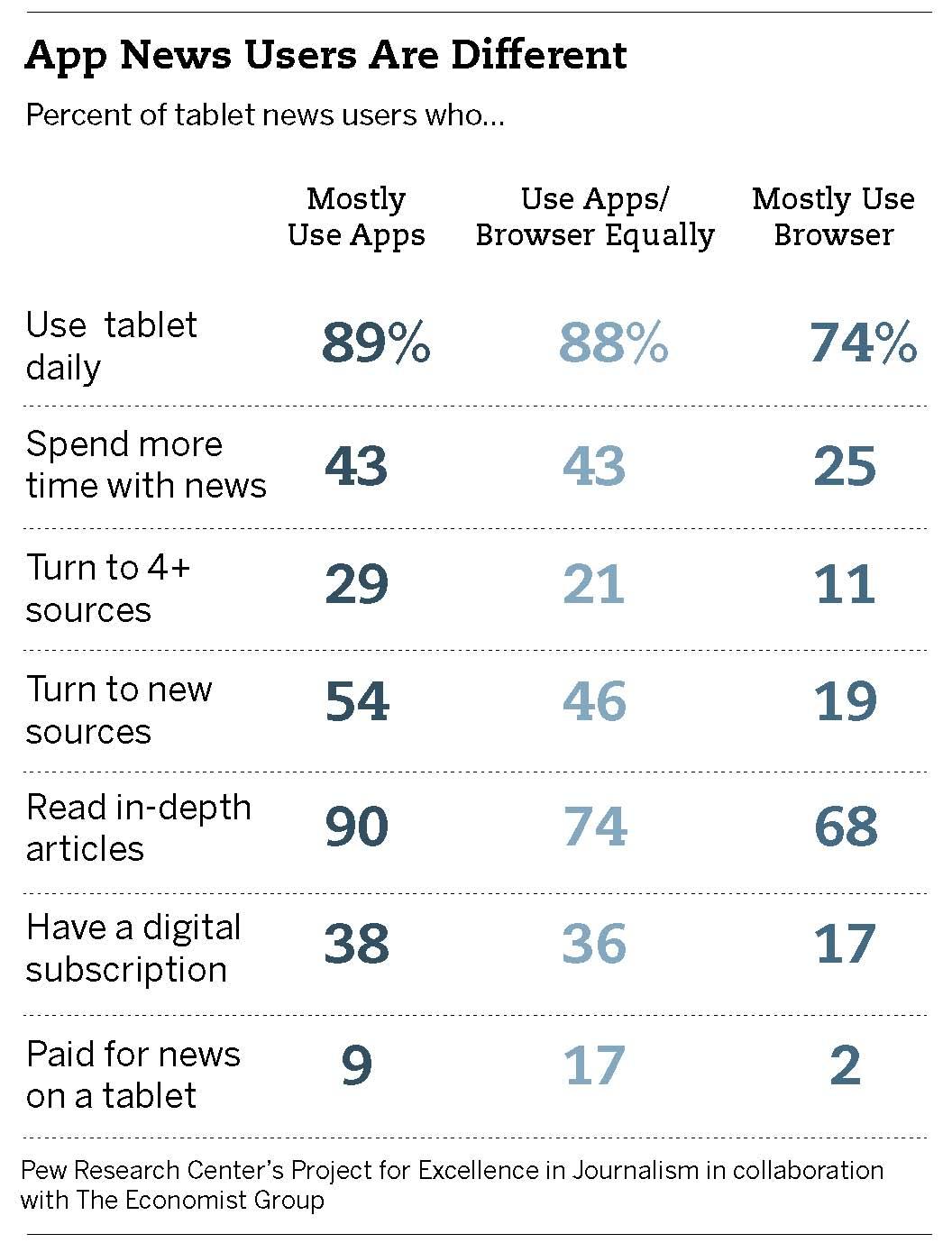 ...But app users are more rabid and deep news consumers. (Pew Report, 2012)