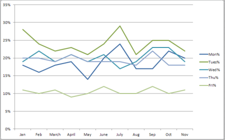 % of Business Wire press releases issued by day