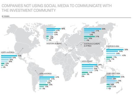 BNY Mellon: Companies not using social media
