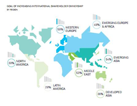 BNY Mellon: Growing International Shareholder Base