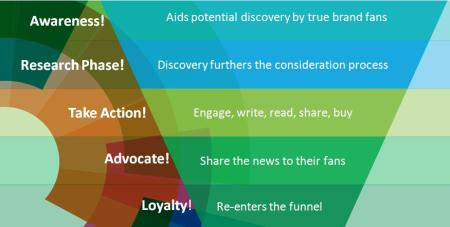 How Press Releases Align to the Marketing Funnel