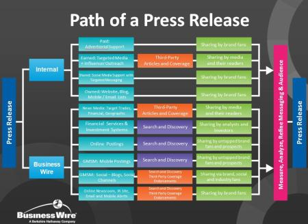 The Path of the Press Release