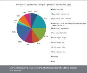 Where do you look when researching an organization_q15_2014