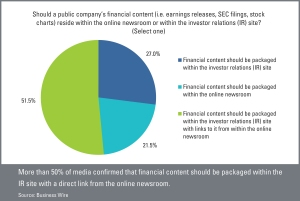 Should a public company's financial content reside within the online newsroom or within the IR site_q30_2014