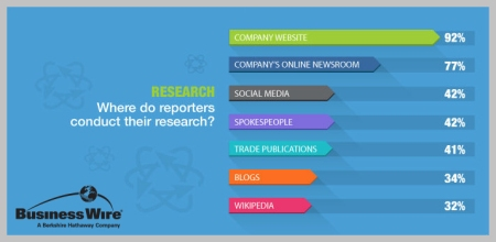 bizwireresearch
