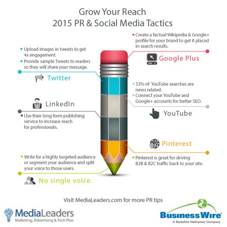 2015-BusinessWire-MediaLeaders-PR-Social-Media-Infographic