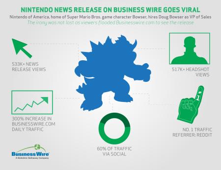 Nintendo Bowser Infographic