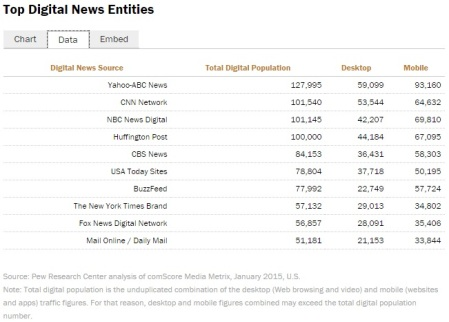 Pew Research Digital News Viewss