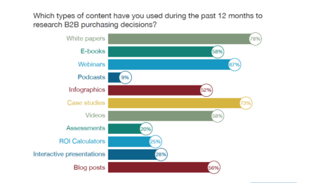 Image source: Demand Gen Report's 2014 Content Preferences Survey