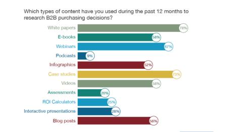 Image source: Demand Gen Report's 2014 Content Preferences Survey