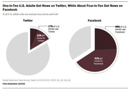 Pew Internet 2015 news consumption via socia;