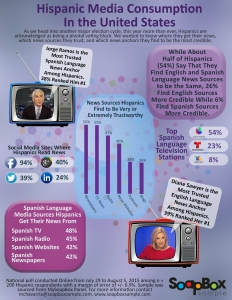 HispanicMediaInfographic