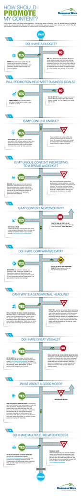 The 10 Needed Concerns of Content Material Promotion